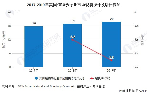 2017-2019年美国植物奶行业市场规模统计及增长情况