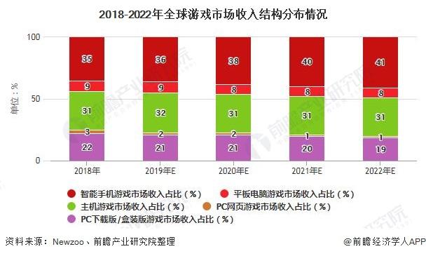2018-2022年全球游戏市场收入结构分布情况