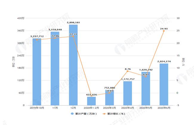 2020年6月前甘肃省集成电路产量及增长情况图