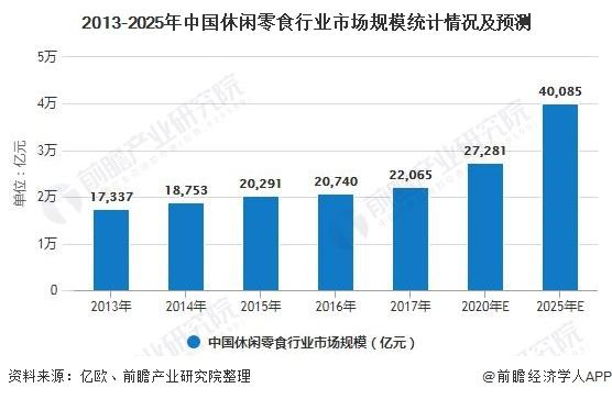 2013-2025年中国休闲零食行业市场规模统计情况及预测