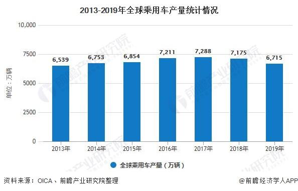 2013-2019年全球乘用车产量统计情况