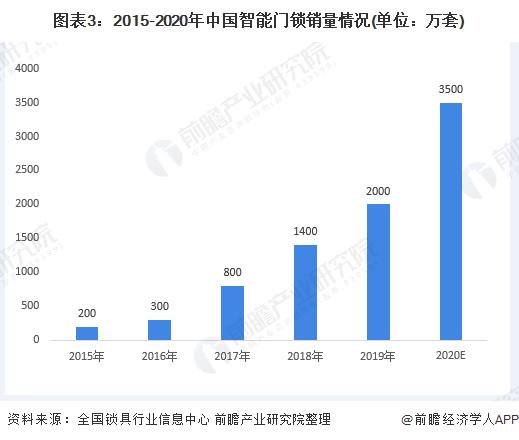 图表3:2015-2020年中国智能门锁销量情况(单位:万套)