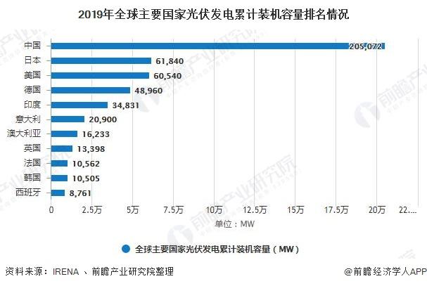 2019年全球主要国家光伏发电累计装机容量排名情况