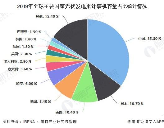 2019年全球主要国家光伏发电累计装机容量占比统计情况