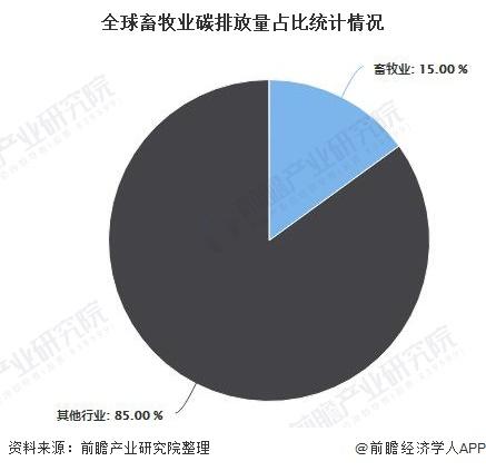 全球畜牧业碳排放量占比统计情况