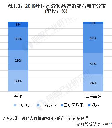 图表3:2019年国产彩妆品牌消费者城市分布(单位:%)