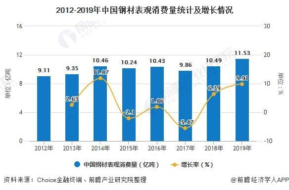 2012-2019年中国钢材表观消费量统计及增长情况