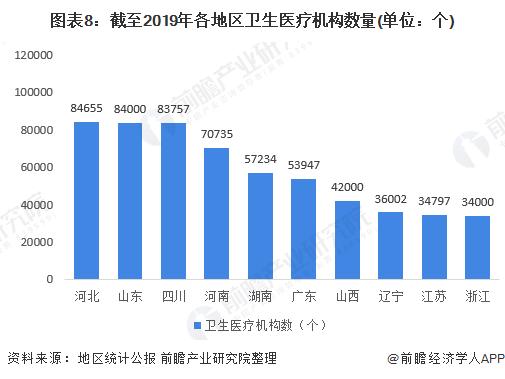 图表8:截至2019年各地区卫生医疗机构数量(单位:个)