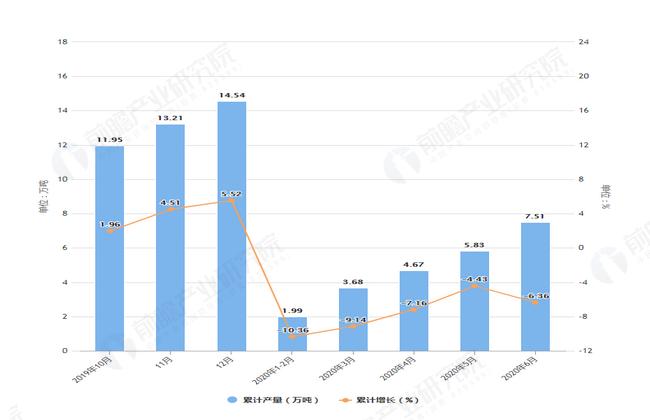 2020年6月前吉林省合成洗涤剂产量及增长情况图