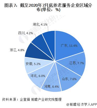 图表7:截至2020年7月底养老服务企业区域分布(单位:%)