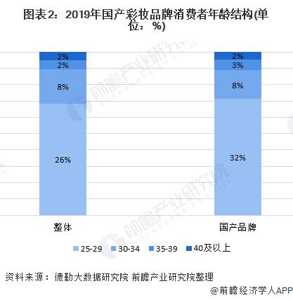 图表2:2019年国产彩妆品牌消费者年龄结构(单位:%)