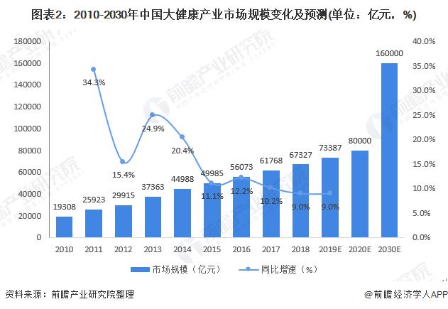 图表2:2010-2030年中国大健康产业市场规模变化及预测(单位:亿元,%)