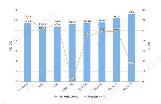 2020年6月前江苏省铜材产量及增长情况图