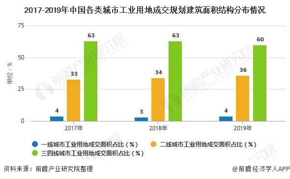 2017-2019年中国各类城市工业用地成交规划建筑面积结构分布情况