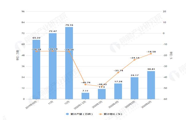 2020年6月前辽宁省汽车产量及增长情况图