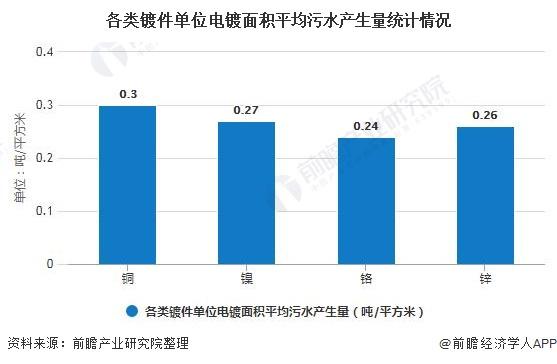 各类镀件单位电镀面积平均污水产生量统计情况