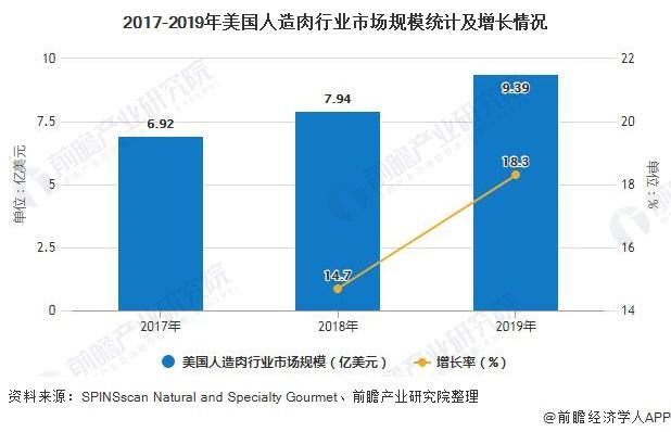 2017-2019年美国人造肉行业市场规模统计及增长情况