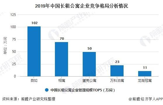 2019年中國長租公寓企業競爭格局分析情況