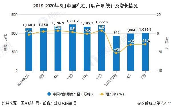 2019-2020年5月中国汽油月度产量统计及增长情况
