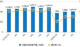 2020年1-5月中国成品油行业进出口现状分析 累计出口量将近3000万吨