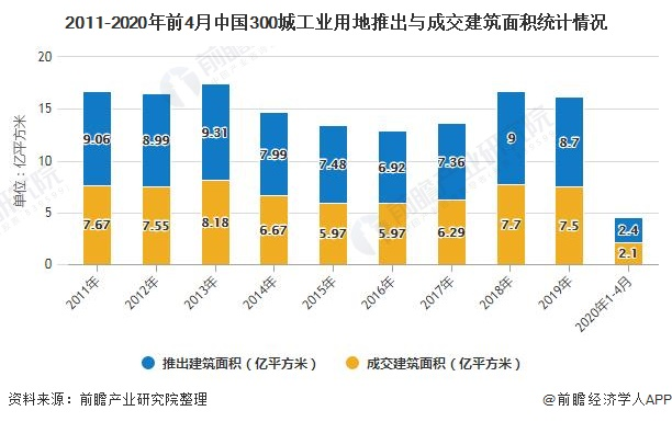 2011-2020年前4月中国300城工业用地推出与成交建筑面积统计情况