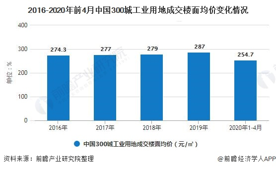 2016-2020年前4月中国300城工业用地成交楼面均价变化情况