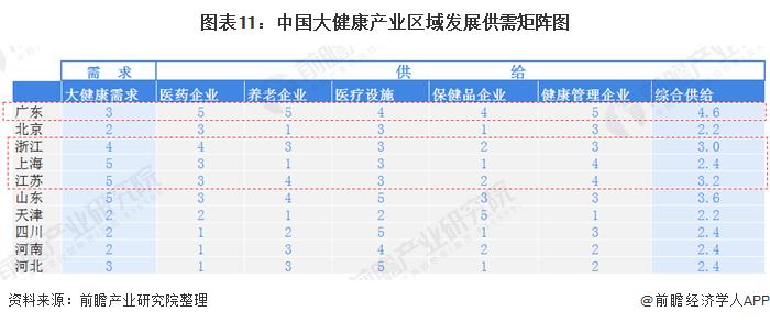 图表11:中国大健康产业区域发展供需矩阵图