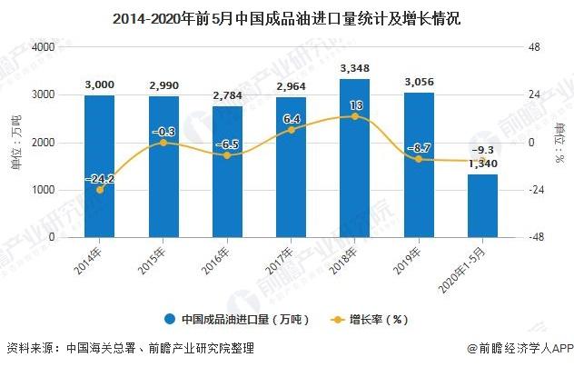 2014-2020年前5月中国成品油进口量统计及增长情况