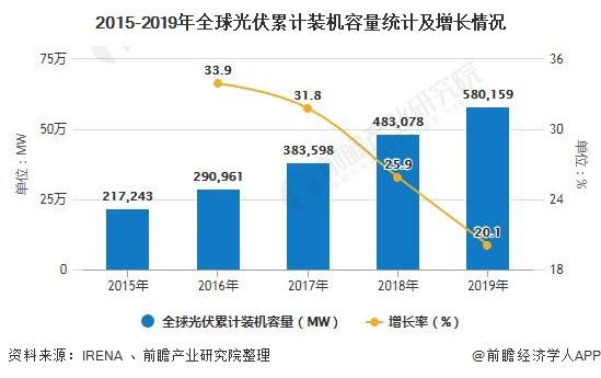 2015-2019年全球光伏累计装机容量统计及增长情况