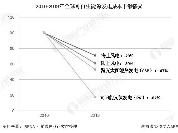 2010-2019年全球可再生能源发电成本下滑情况