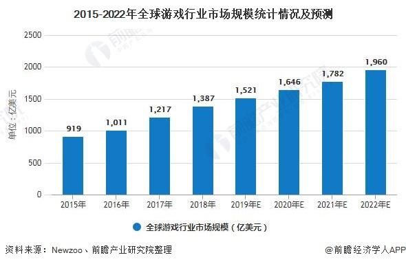 2015-2022年全球游戏行业市场规模统计情况及预测