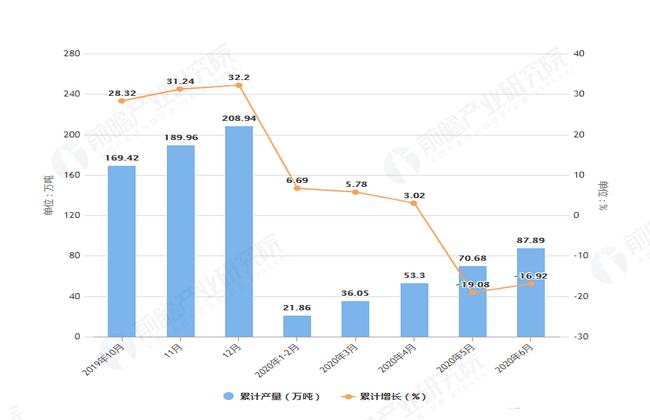 2020年6月前上海市塑料制品产量及增长情况图