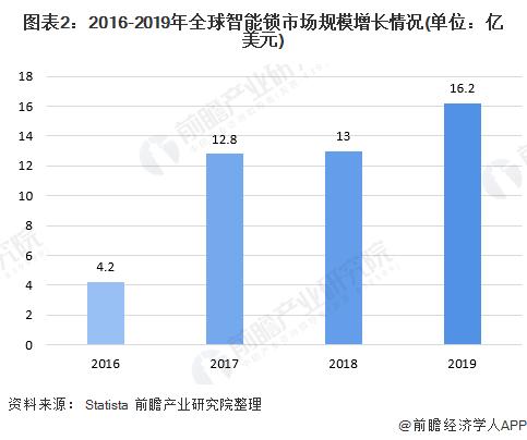 图表2:2016-2019年全球智能锁市场规模增长情况(单位:亿美元)