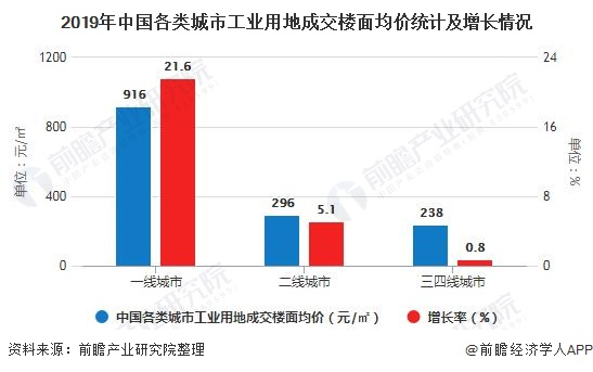 2019年中国各类城市工业用地成交楼面均价统计及增长情况