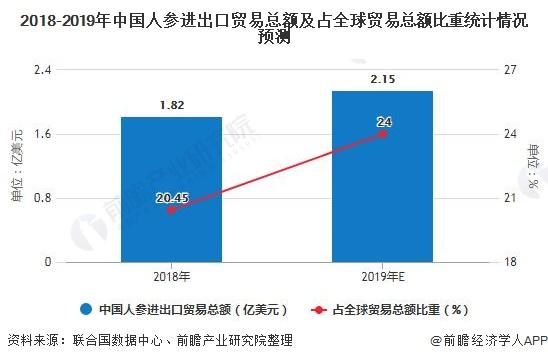 2018-2019年中国人参进出口贸易总额及占全球贸易总额比重统计情况预测