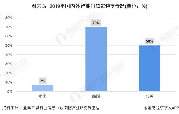 图表3:2019年国内外智能门锁渗透率情况(单位:%)