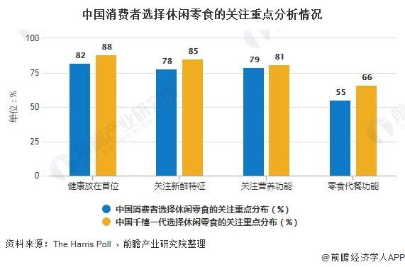 中国消费者选择休闲零食的关注重点分析情况