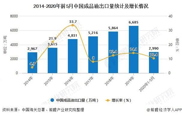 2014-2020年前5月中国成品油出口量统计及增长情况