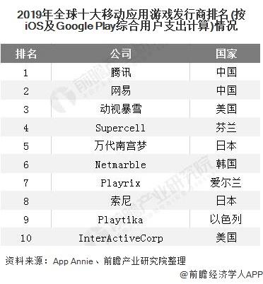 2019年全球十大移动应用游戏发行商排名(按iOS及Google Play综合用户支出计算)情况