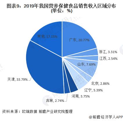 图表9:2019年我国营养保健食品销售收入区域分布(单位:%)