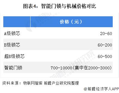 图表4:智能门锁与机械价格对比