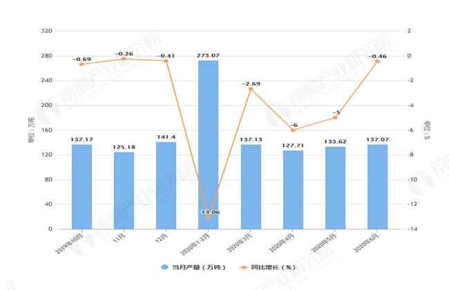 2020年6月前上海市粗钢产量及增长情况图