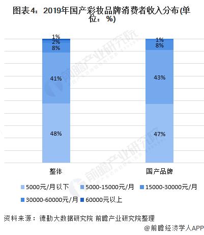 图表4:2019年国产彩妆品牌消费者收入分布(单位:%)