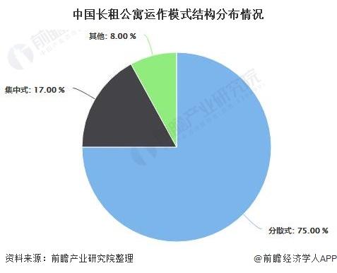 中國長租公寓運作模式結構分布情況