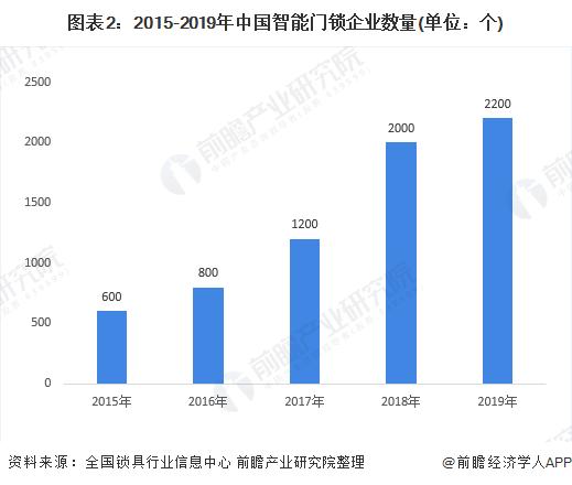 图表2:2015-2019年中国智能门锁企业数量(单位:个)