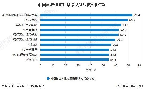 中国5G产业应用场景认知程度分析情况