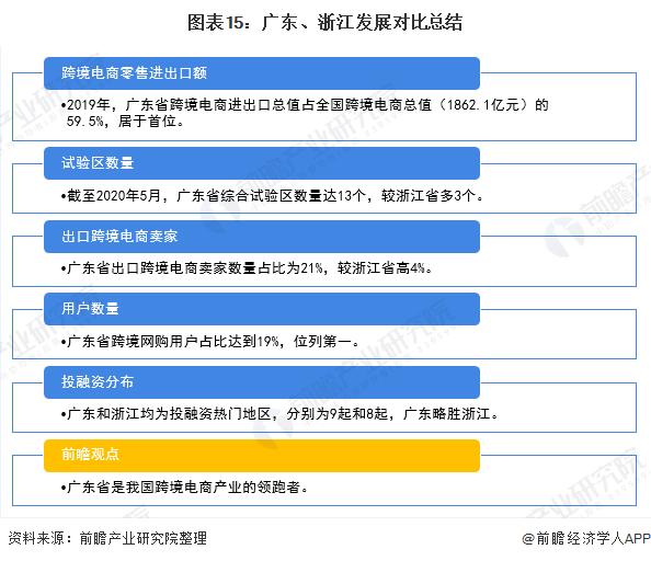 图表15:广东、浙江发展对比总结