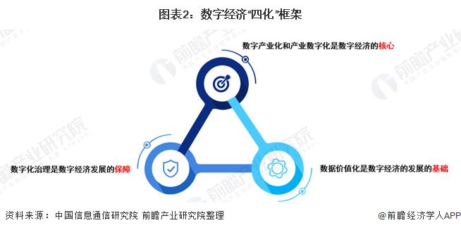 """圖表2:數字經濟""""四化""""框架"""