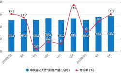 2020年1-5月中国<em>天然气</em>行业市场分析:累计产量将近800亿立方米