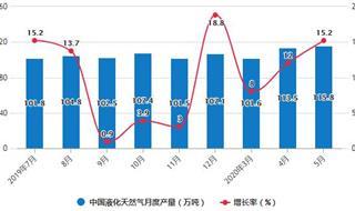 2020年1-5月中国天然气行业市场分析:累计产量将近800亿立方米